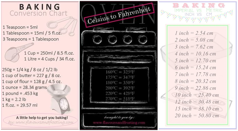 Baking conversions for 128 grams to ounces conversion table