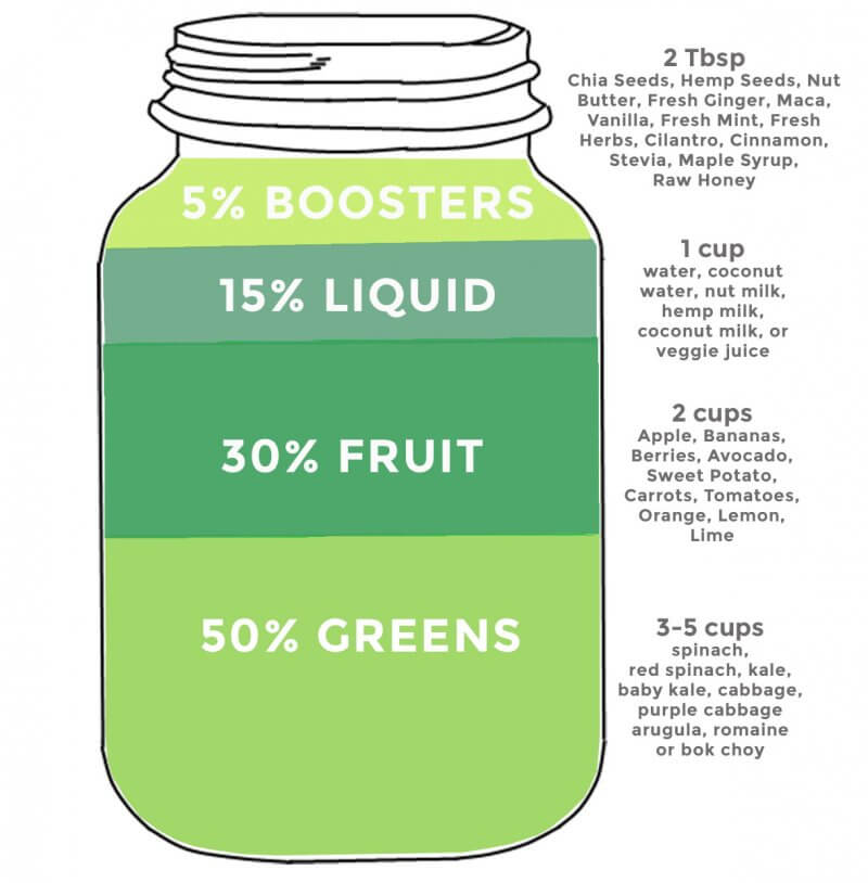 Easy Full Proof Green Smoothie Formula | The Great Big Book Of Green Smoothies